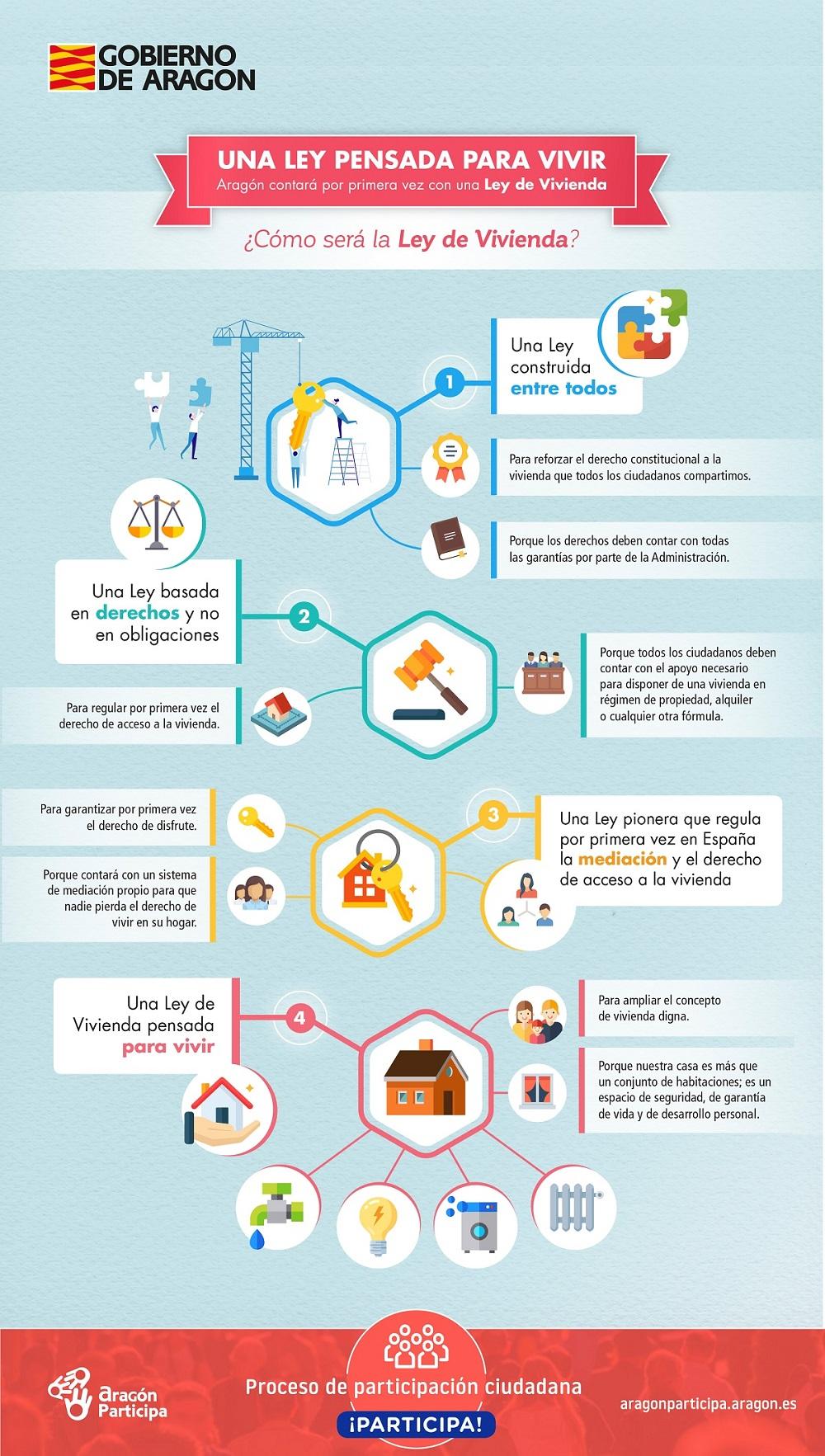 Infografía del proceso participativo para la futura Ley de Vivienda de Aragón