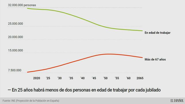En 25 años habrá menos de 2 personas en edad de trabajar por cada jubilado