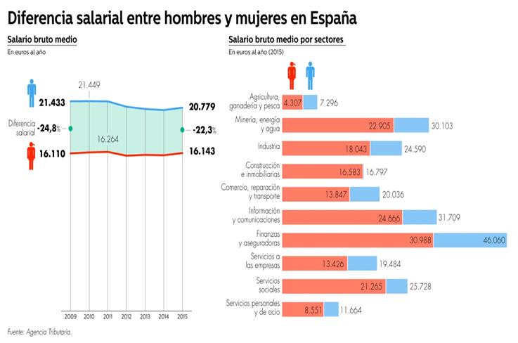 Diferencia salarial entre hombres y mujeres en España