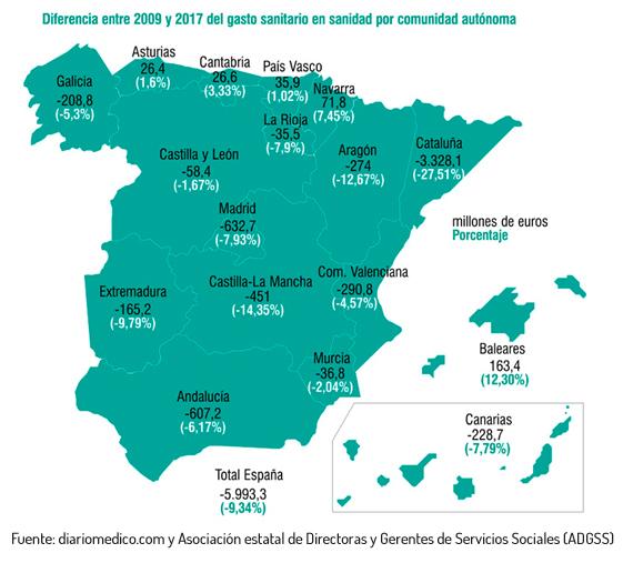 Diferencia entre 2009 y 2017 del gasto sanitario en sanidad por comunidad autónoma