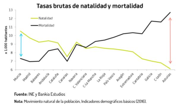 Tasas brutas de natalidad y mortalidad