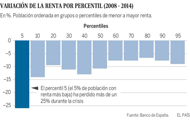 Variación de la renta por percentil (2008-2014)
