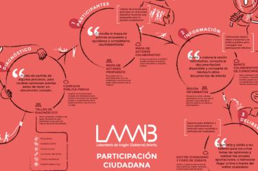 Infografía LAAAB: Laboratorio de Aragón Gobierno Abierto